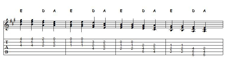 f triad sheet guitar