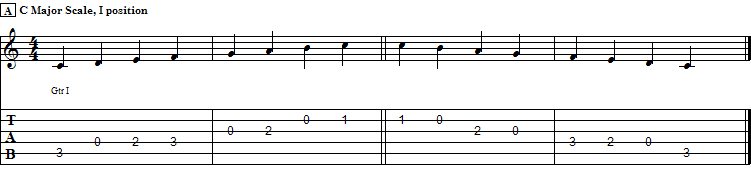 Tablature Ex. A : C Major Scale in I pos, One Octave