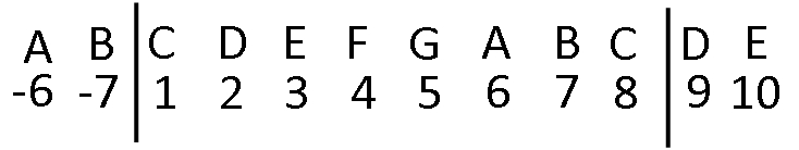 C Major Scale, Extended and Numbered