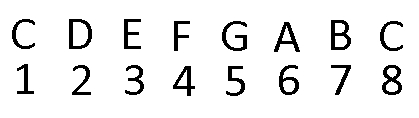 C Major Scale, Numbered